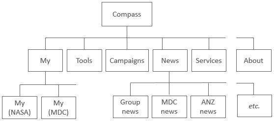 VisonCompassStructure