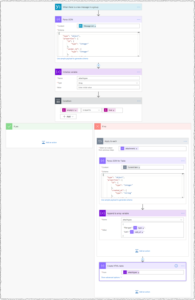 Image showing all of the Flow actions