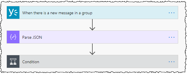 Image shows three steps in the basic Flow