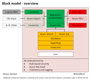 Shows overview of model. Sources on the left with content flowing through connectors into an orchestration and migration engine with outputs in Azure. Below the left to right flow are the components that describe the user interface
